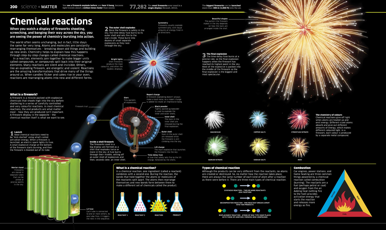 stas3dart-dorling-kindersley-knowledge-encyclopedia-illustration-firework