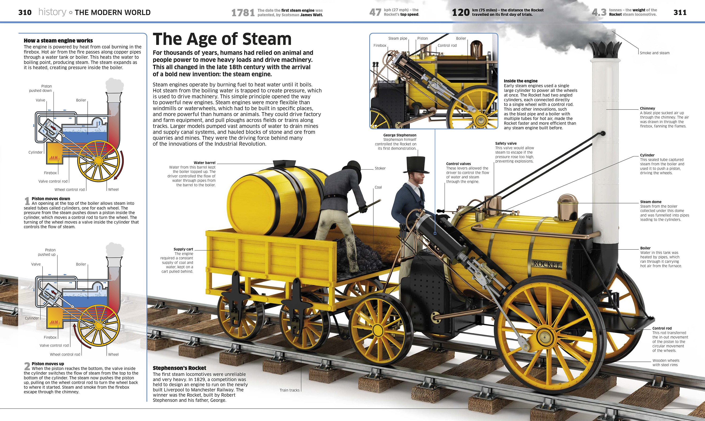 stas3dart-dorling-kindersley-knowledge-encyclopedia-illustration-stephenson-rocket.jpg-
